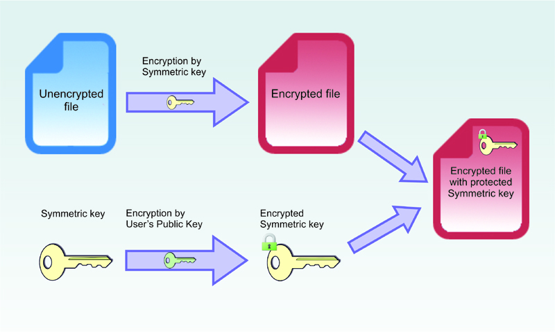 asymmetric encryption Symmetric vs asymmetric encryption encryption is a key concept in cryptography it is the process in which one can encode a message to a format that can't be read by an eavesdropper it is an age old technique, and one popular ancient use case was found in caesar's messages, which were encrypted using caesar cipher.